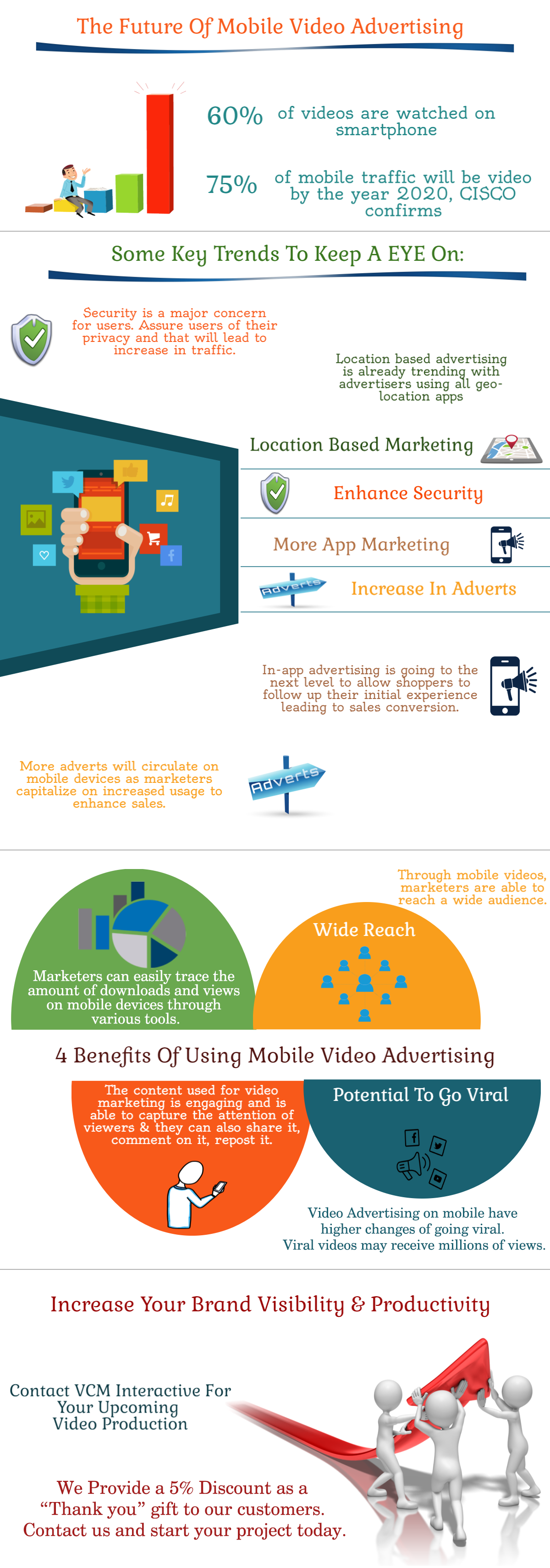 Future of Mobile Video Advertising